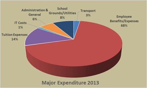 Major Expenditure 2013